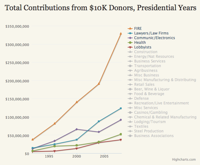 finance banks political donations.png