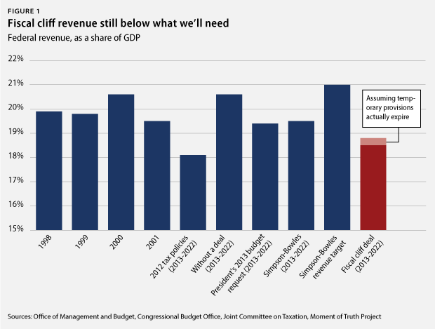 fiscalcliff_fig1.png