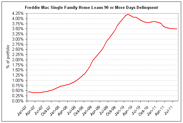 freddie deilnquencies 2011-08 v2.png