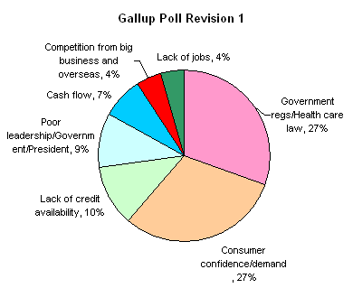 gallup reg cht2 2011-10.png