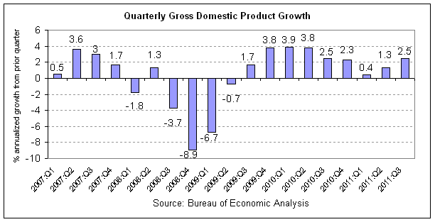 gdp 2011-q3 r0.png