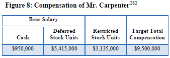 gmac CEO salary.PNG