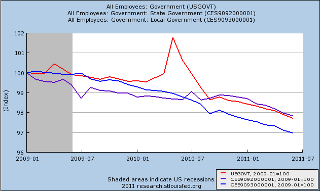 governmentemploymentgraph3.png