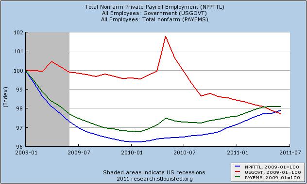 govtemploymentgraph2.png