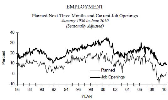 hiring small biz 2010-06.PNG