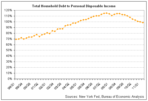 household debt-to-income 2011-q2.png