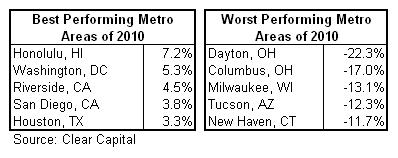 housing 2010 best-worst cc.png