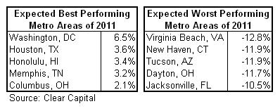 housing 2011 best-worst cc.png