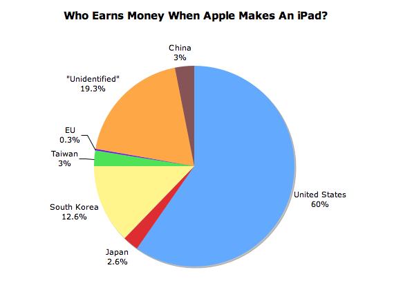 iPad_Chart.png