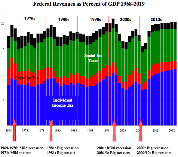 important tax graph.png