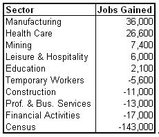 job sector chart 2010-07.PNG