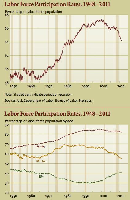 labor force part.png
