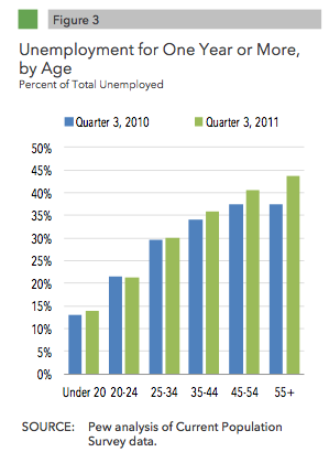 longterm unemployed age.png