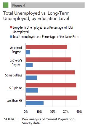 longterm unemployed education.png