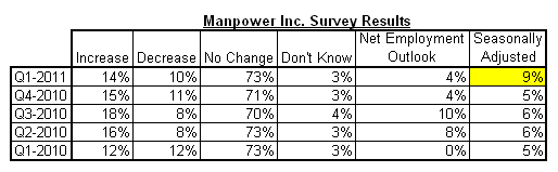 manpower results 2011-q1.png