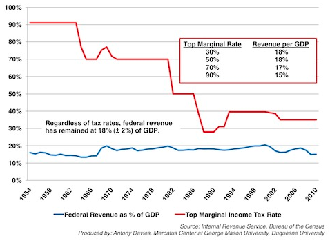 marginal rate revenue graph.png