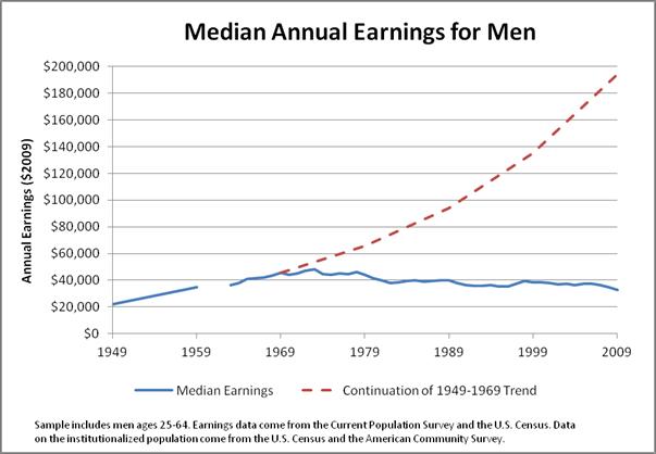 median earnings men.png