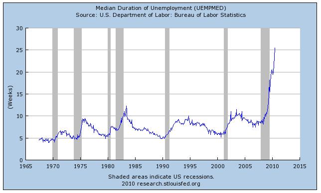 median longterm unemployment.png
