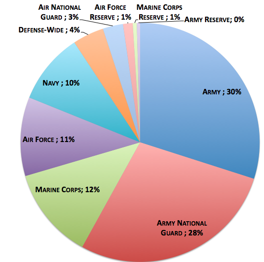military ad spending last.png