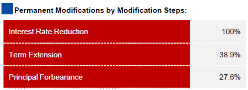 modification step chart 2010-03.PNG