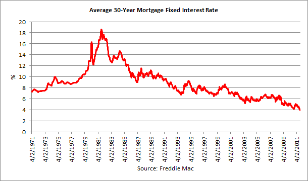 mortgage interest rates 2011-10-06.png