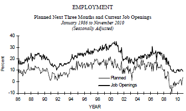 nfib employment 2010-11.png