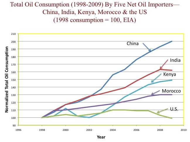 oil demand.png