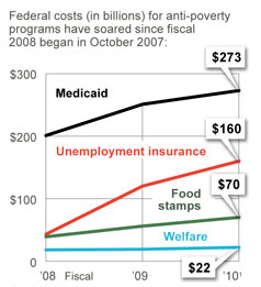 onesixth american govt assistance ui food stamp medicaid.png