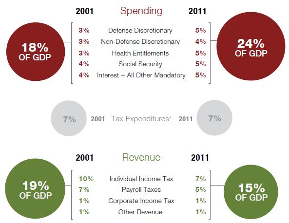 pew spending revenue 2001 v 2011.png