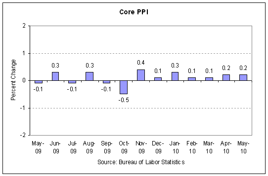 ppi  - core 2010-05.PNG