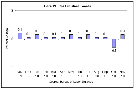 ppi core 2010-11.png