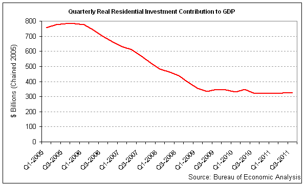 quarterly res inv gdp 2011-q3.png