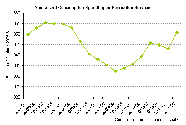 recreation spending 2011-q2.png