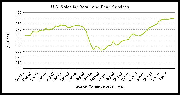 retail sales 2011-08.png