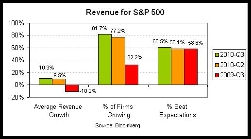 revenue 2010-q3.png