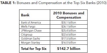 seiu bank comp 2010-12.png