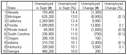 st unemp rank 2010-09.png