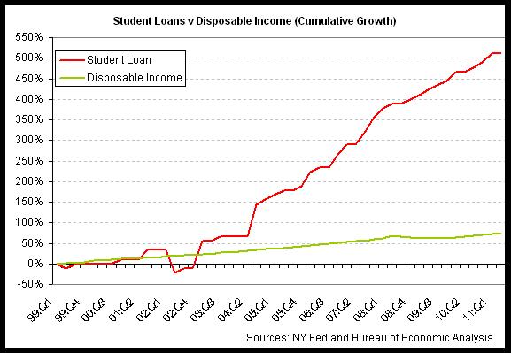 student loans v disp inc 2011-q2.png