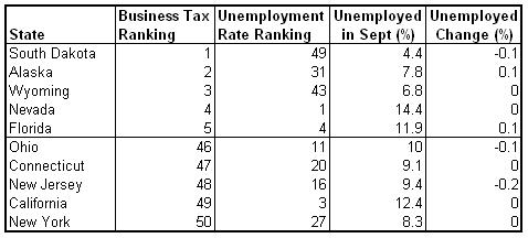 tax unemployment rank 2010-10.png