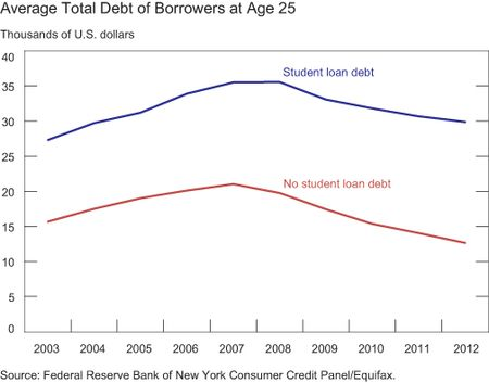 total debt young.jpg