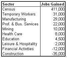 unemp 2010-05 sector.PNG