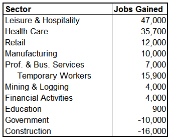 unemp 2010-12 sectors.png