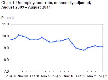 unemp rate 2011-08.png