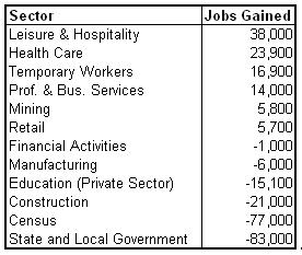 unemp sector 2010-09 v3.png