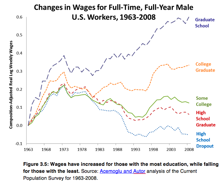 wages productivity inequality.png