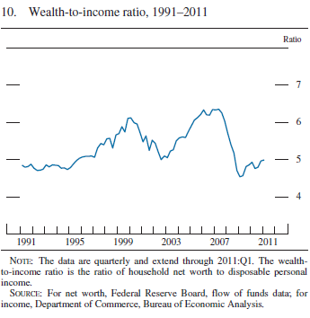 wealth-to-income 2011-Q1 Fed.png