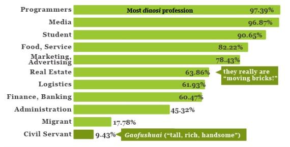 Diaosi Job Distribution.jpg