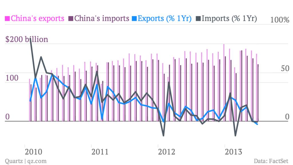 china-s-exports-china-s-imports-exports-1yr-imports-1yr-_chart.png