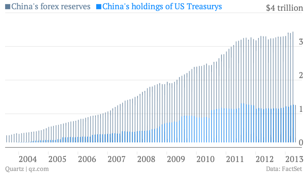 china-s-forex-reserves-china-s-holdings-of-us-treasurys_chart.png