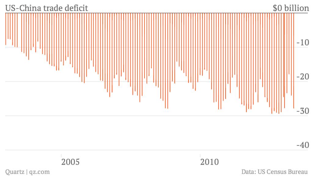 us-china-trade-deficit_chart.png